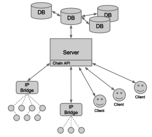 ChainAPI Architecture
